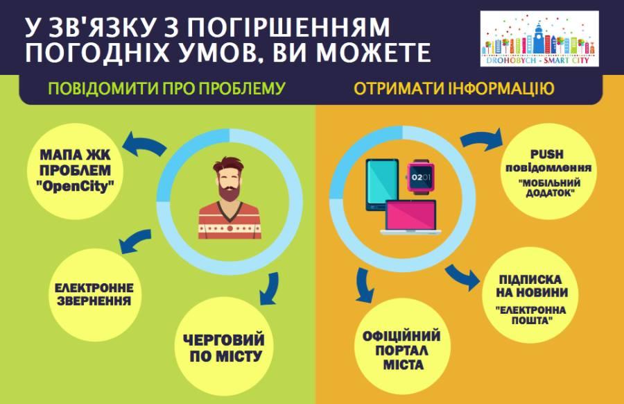 Е-сервіс «Відкрите місто» допоможе оперативно повідомити про проблему в комунальній сфері міста у період снігопадів