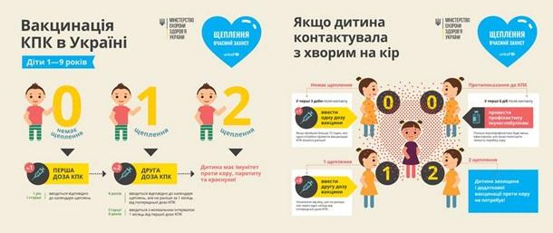 Медицина: У Дрогобичі та Стебнику батьків закликають провести для дітей масову вакцинацію від кору