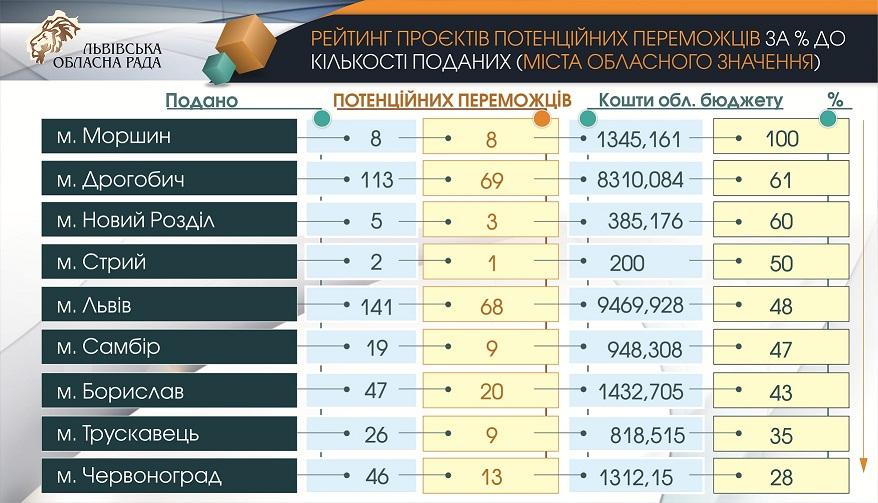 Понад 8 мільйонів гривень залучать з обласного бюджету для реалізації проєктів місцевих ініціатив