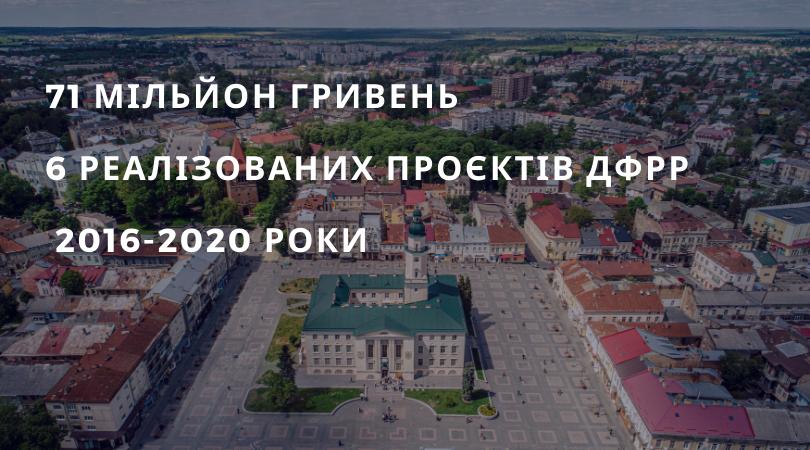 71 мільйон гривень – вартість реалізованих 6 проектів ДФРР за останні 4 роки