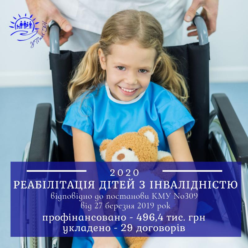 496,4 тис. грн отримали 29 дітей з інвалідністю для проходження курсу реабілітації відповідно до постанови КМУ №309 від 27 березня 2019 року