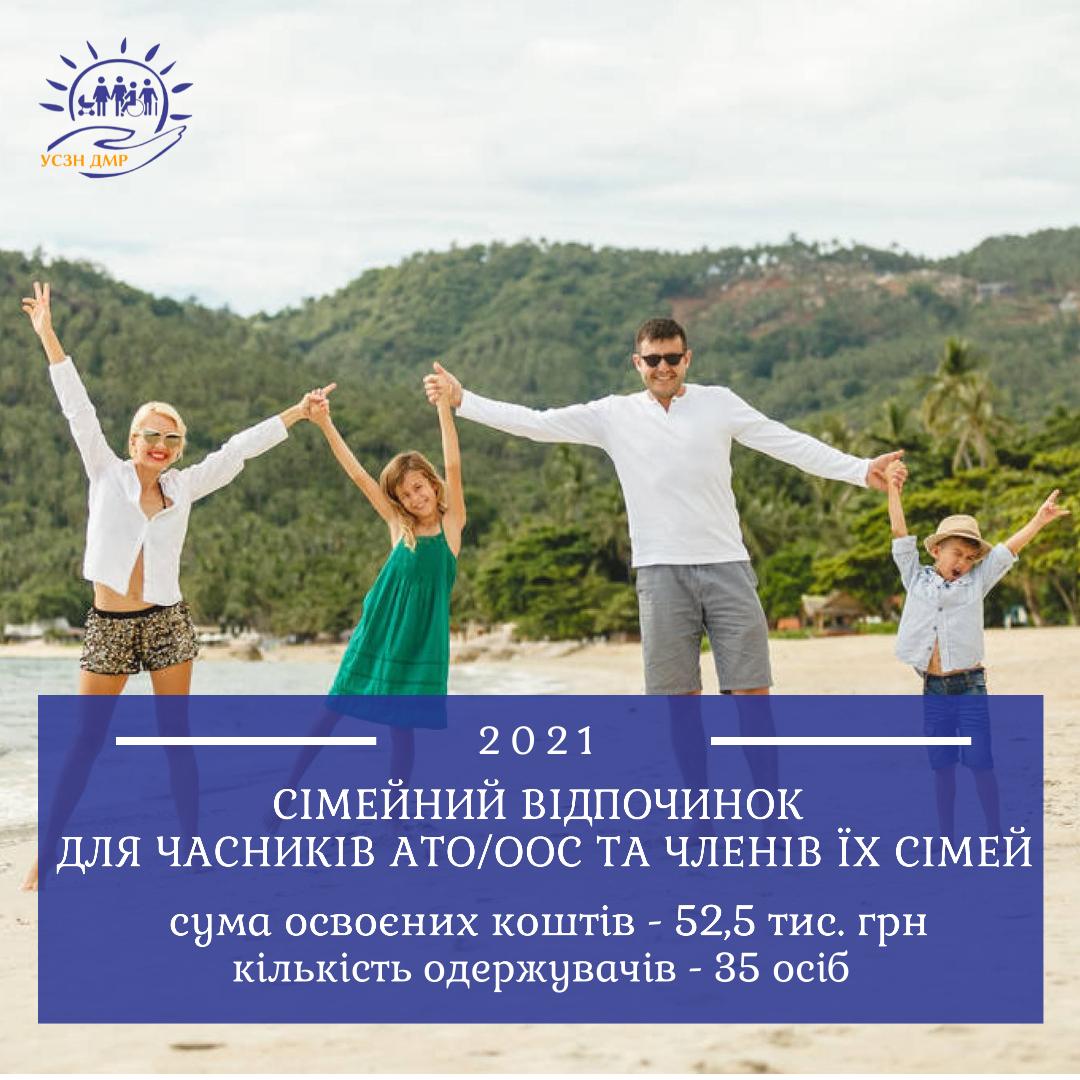 52,5 тис. грн освоєно для організації послуги з сімейного відпочинку у липні 2021р.